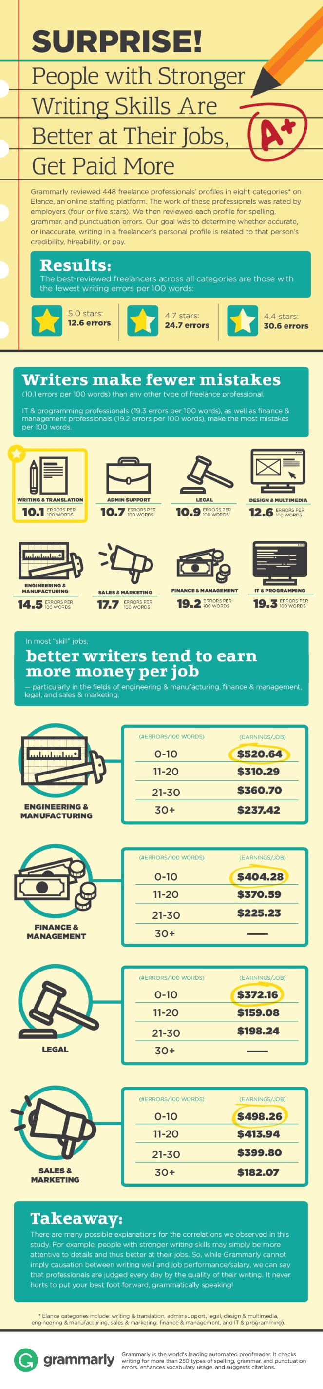 writing_skills_matter